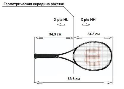 теннисной ракетки, схема 2